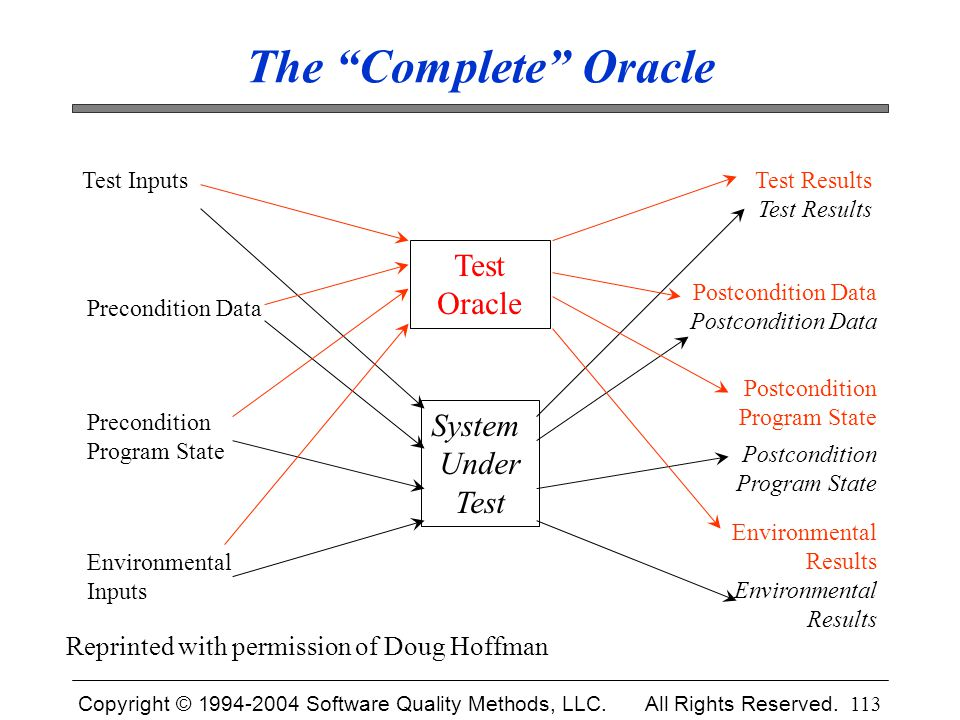 """Copyright © 1994-2004 Software Quality Methods, LLC. All Rights Reserved. 113 The """"Complete"""" Oracle Test Results Postcondition Data Postcondition Prog"""