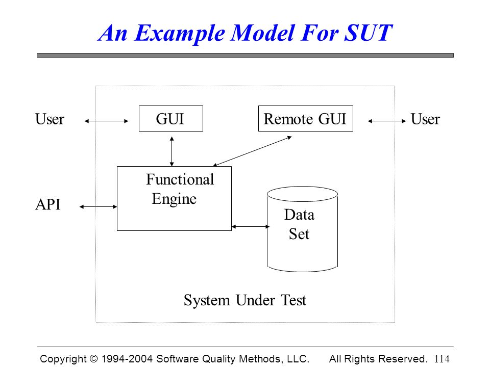 Copyright © 1994-2004 Software Quality Methods, LLC. All Rights Reserved. 114 An Example Model For SUT System Under Test User GUI Functional Engine AP