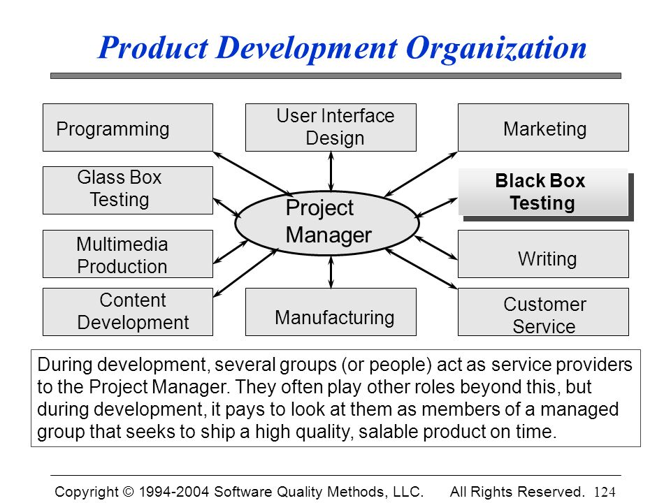 Copyright © 1994-2004 Software Quality Methods, LLC. All Rights Reserved. 124 Product Development Organization During development, several groups (or
