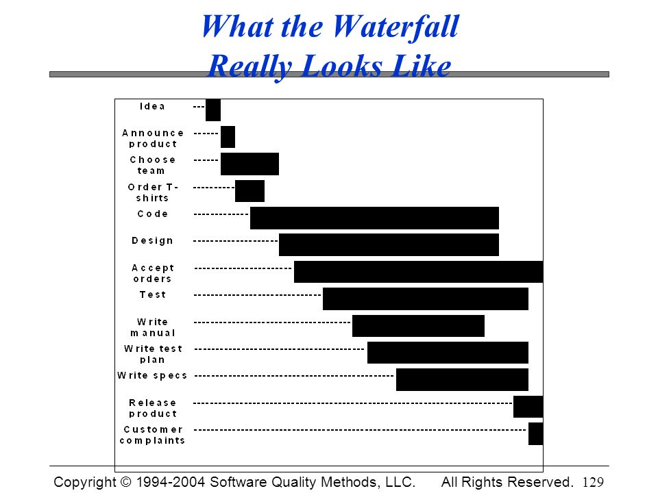 Copyright © 1994-2004 Software Quality Methods, LLC. All Rights Reserved. 129 What the Waterfall Really Looks Like