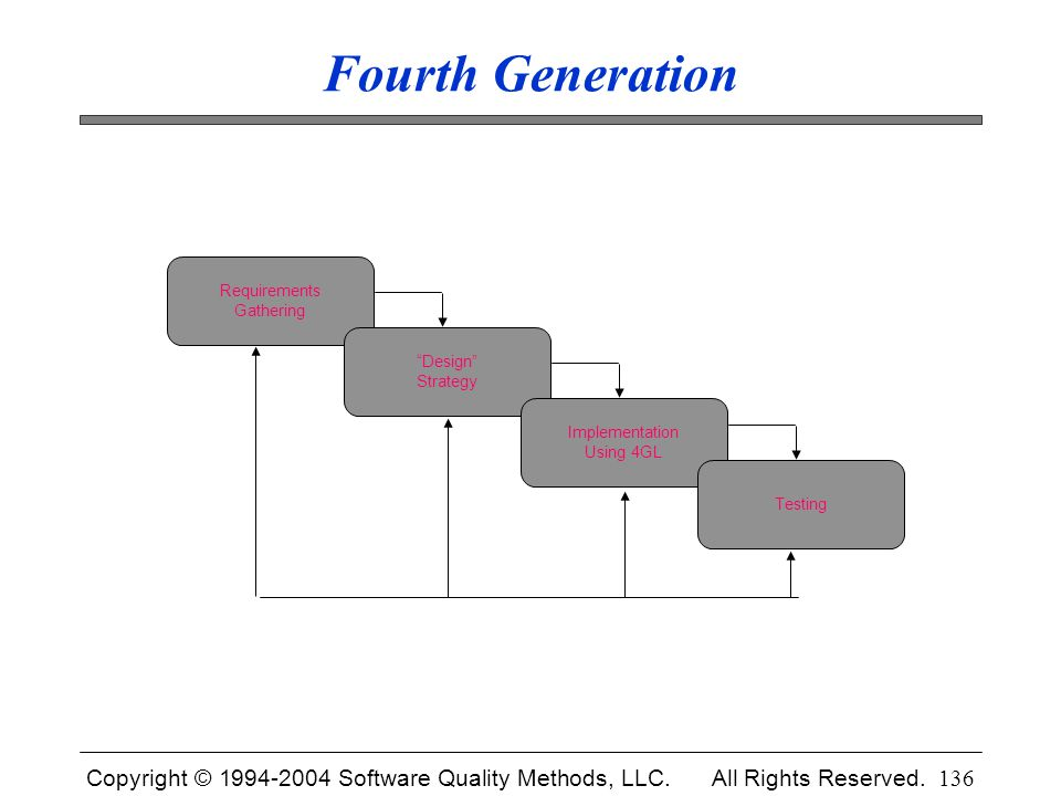 """Copyright © 1994-2004 Software Quality Methods, LLC. All Rights Reserved. 136 Fourth Generation Requirements Gathering """"Design"""" Strategy Implementatio"""