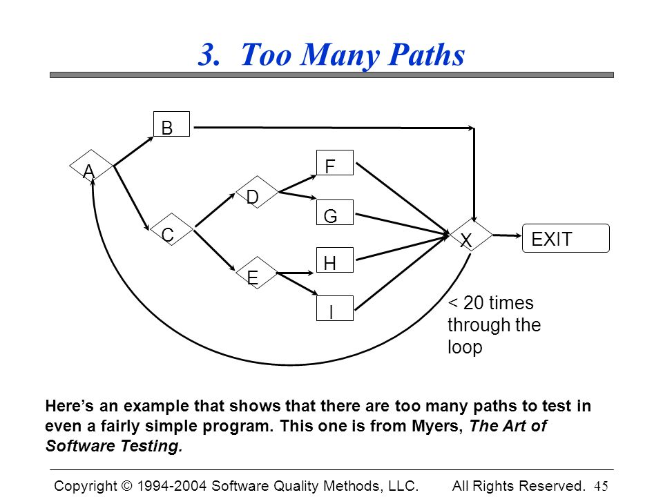 Copyright © 1994-2004 Software Quality Methods, LLC. All Rights Reserved. 45 3. Too Many Paths A B C D E F G H I X EXIT < 20 times through the loop He