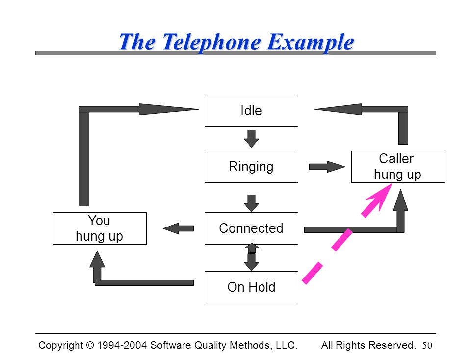 Copyright © 1994-2004 Software Quality Methods, LLC. All Rights Reserved. 50 The Telephone Example Idle Connected On Hold Ringing Caller hung up You h