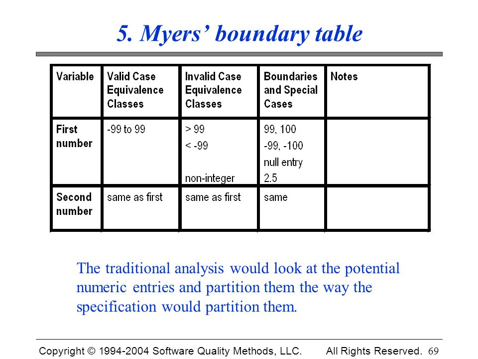 Copyright © 1994-2004 Software Quality Methods, LLC. All Rights Reserved. 69 5. Myers' boundary table The traditional analysis would look at the poten