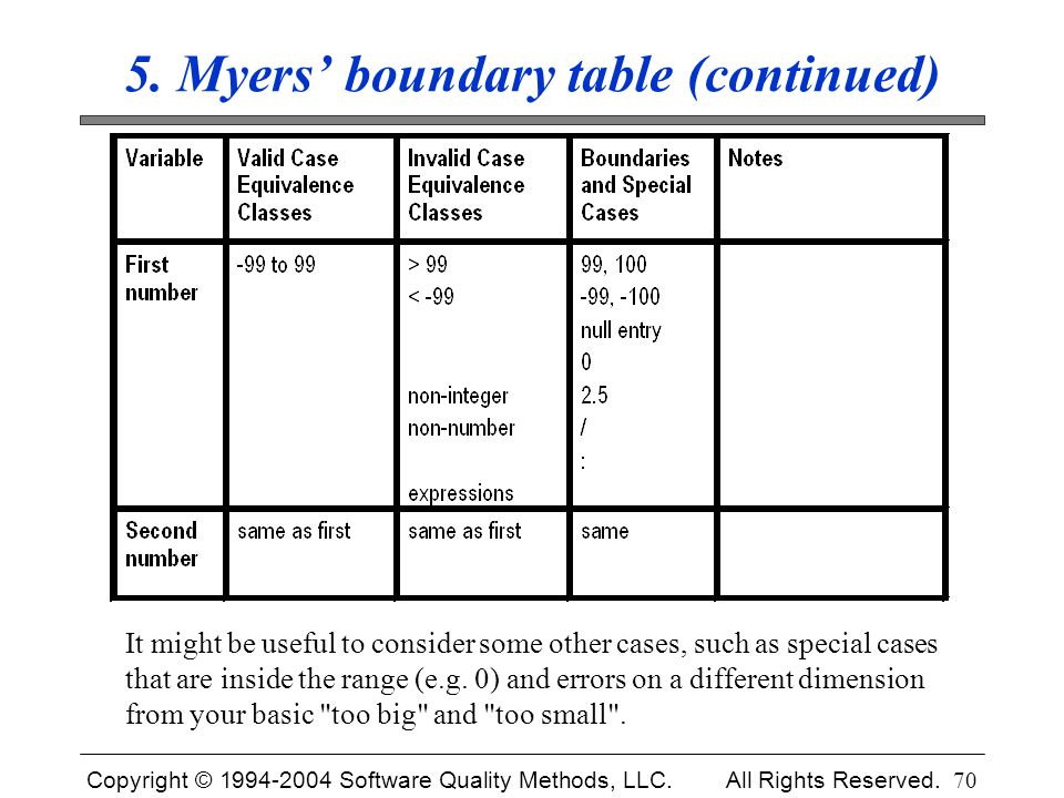 Copyright © 1994-2004 Software Quality Methods, LLC. All Rights Reserved. 70 5. Myers' boundary table (continued) It might be useful to consider some