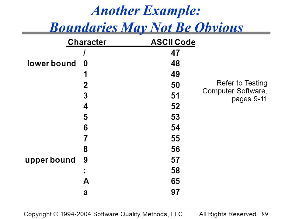 Copyright © 1994-2004 Software Quality Methods, LLC. All Rights Reserved. 89 Another Example: Boundaries May Not Be Obvious Character ASCII Code /47 l