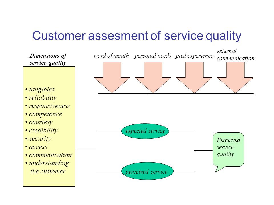 Customer assesment of service quality Dimensions of service quality tangibles reliability responsiveness competence courtesy credibility security access communication understanding the customer Perceived service quality expected service perceived service word of mouthpersonal needspast experience external communication