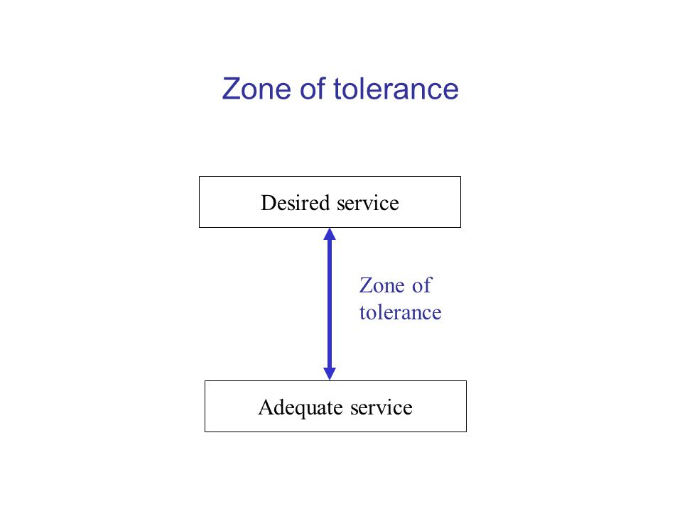 Zone of tolerance Desired service Adequate service Zone of tolerance