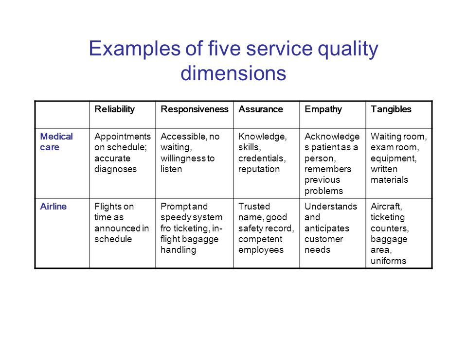 Examples of five service quality dimensions ReliabilityResponsivenessAssuranceEmpathyTangibles Medical care Appointments on schedule; accurate diagnoses Accessible, no waiting, willingness to listen Knowledge, skills, credentials, reputation Acknowledge s patient as a person, remembers previous problems Waiting room, exam room, equipment, written materials AirlineFlights on time as announced in schedule Prompt and speedy system fro ticketing, in- flight bagagge handling Trusted name, good safety record, competent employees Understands and anticipates customer needs Aircraft, ticketing counters, baggage area, uniforms