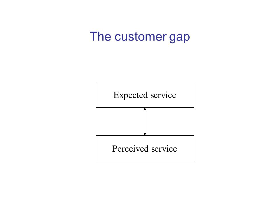 The customer gap Expected service Perceived service