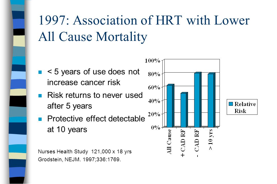1997: Association of HRT with Lower All Cause Mortality n < 5 years of use does not increase cancer risk n Risk returns to never used after 5 years n Protective effect detectable at 10 years Nurses Health Study 121,000 x 18 yrs Grodstein, NEJM.