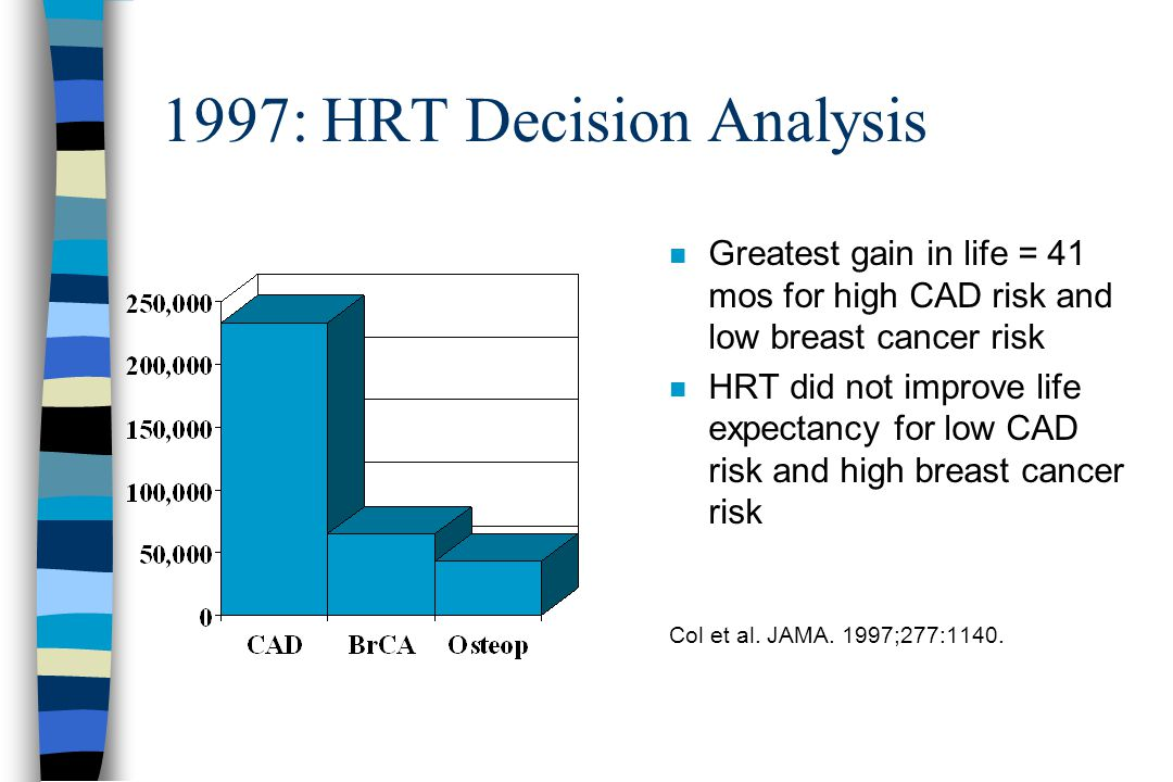 1997: HRT Decision Analysis n Greatest gain in life = 41 mos for high CAD risk and low breast cancer risk n HRT did not improve life expectancy for low CAD risk and high breast cancer risk Col et al.