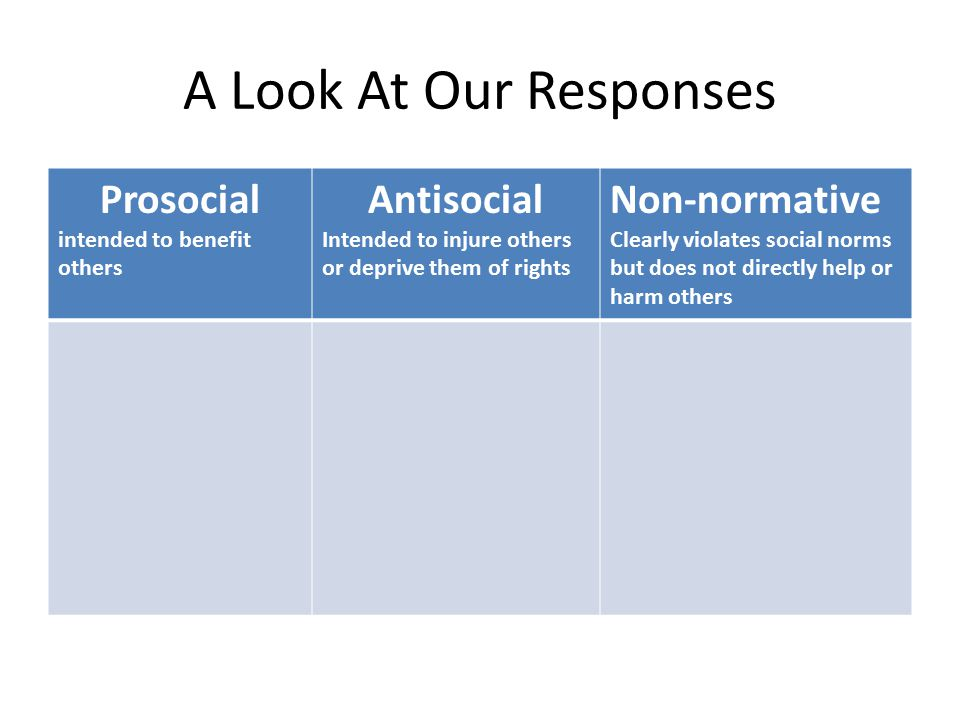 A Look At Our Responses Prosocial intended to benefit others Antisocial Intended to injure others or deprive them of rights Non-normative Clearly violates social norms but does not directly help or harm others