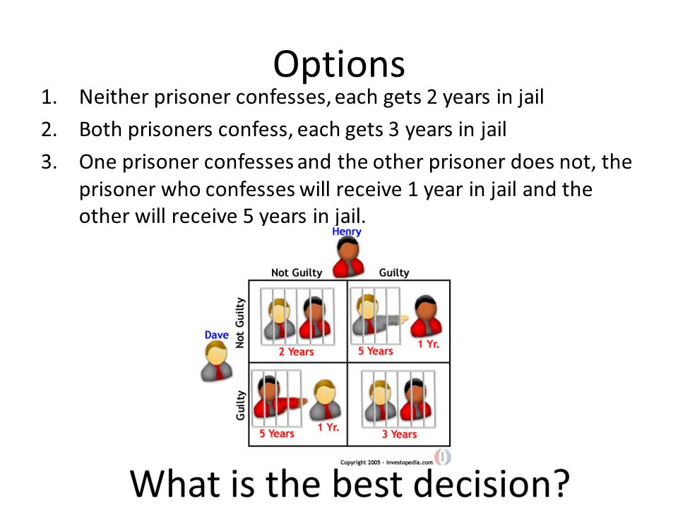 Options 1.Neither prisoner confesses, each gets 2 years in jail 2.Both prisoners confess, each gets 3 years in jail 3.One prisoner confesses and the other prisoner does not, the prisoner who confesses will receive 1 year in jail and the other will receive 5 years in jail.