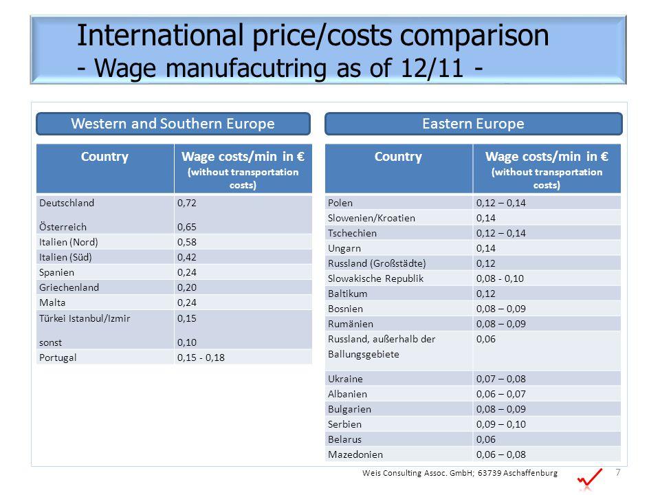 CountryWage costs/min in € (without transportation costs) Deutschland Österreich 0,72 0,65 Italien (Nord)0,58 Italien (Süd)0,42 Spanien0,24 Griechenla