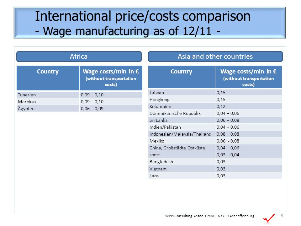 International price/costs comparison - Wage manufacturing as of 12/11 - CountryWage costs/min in € (without transportation costs) Taiwan0,15 Hongkong0