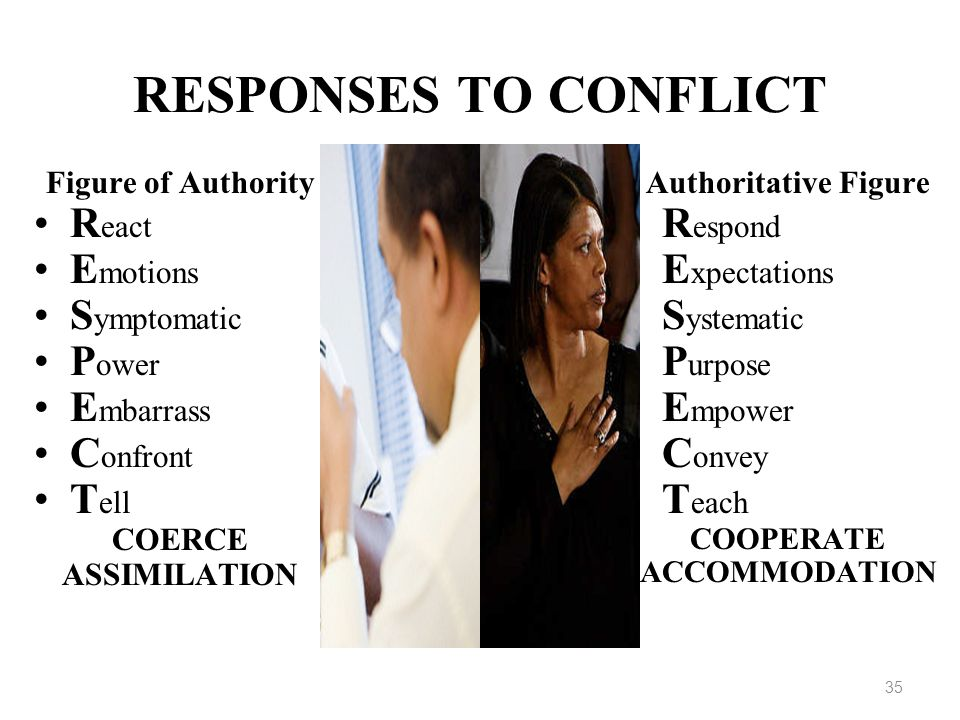 35 RESPONSES TO CONFLICT Figure of Authority R eact E motions S ymptomatic P ower E mbarrass C onfront T ell COERCE ASSIMILATION Authoritative Figure