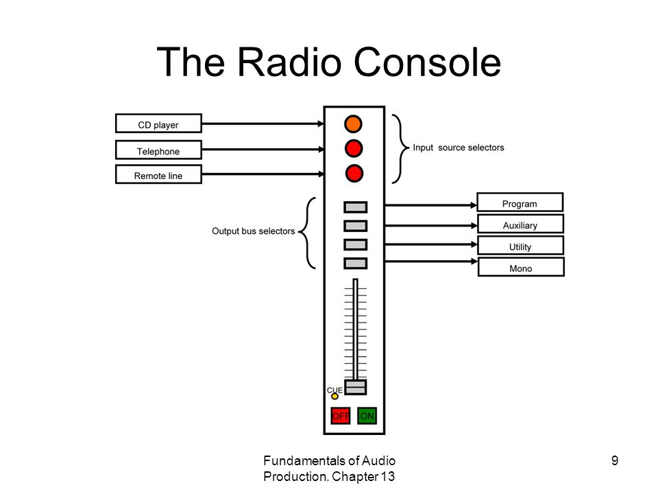 Fundamentals of Audio Production. Chapter 13 9 The Radio Console