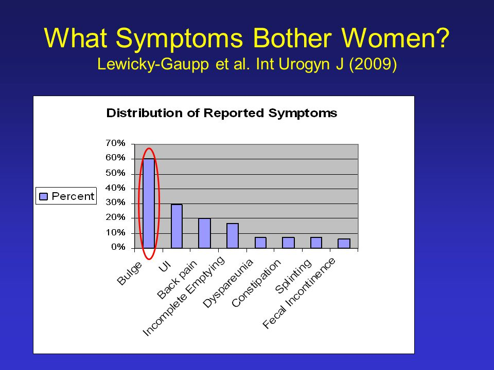What Symptoms Bother Women? Lewicky-Gaupp et al. Int Urogyn J (2009)
