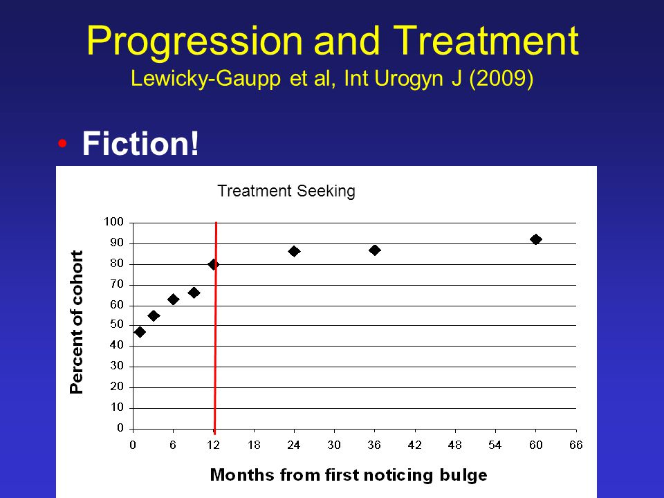 Treatment Seeking Progression and Treatment Lewicky-Gaupp et al, Int Urogyn J (2009) Fiction!