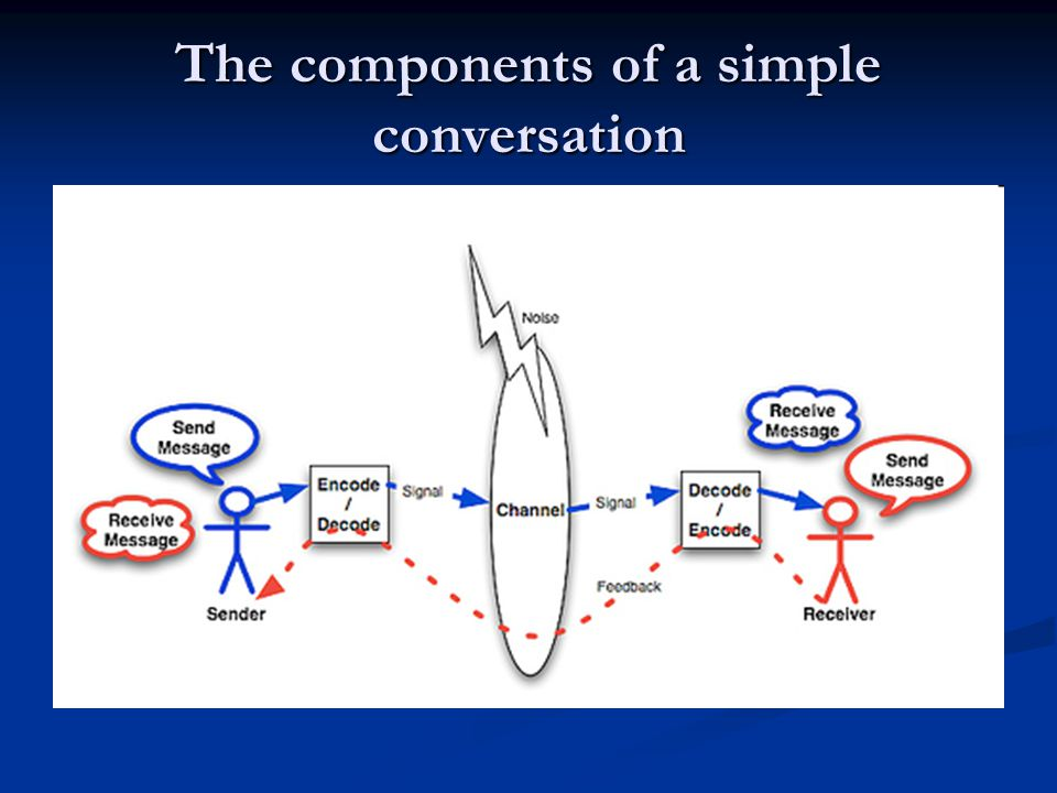 The components of a simple conversation