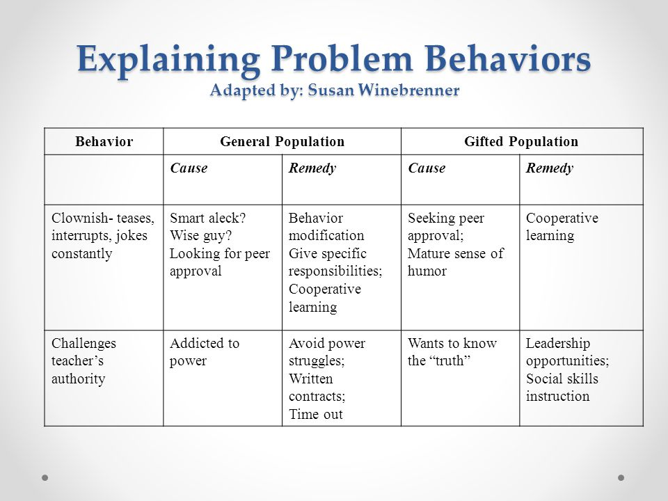 Explaining Problem Behaviors Adapted by: Susan Winebrenner BehaviorGeneral PopulationGifted Population CauseRemedyCauseRemedy Clownish- teases, interr