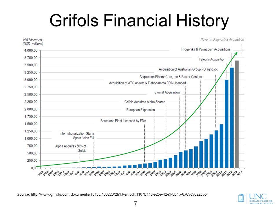 7 7 Source: http://www.grifols.com/documents/10180/180220/2h13-en.pdf/f107b115-e25e-42e9-8b4b-8a69c96aac65 Grifols Financial History