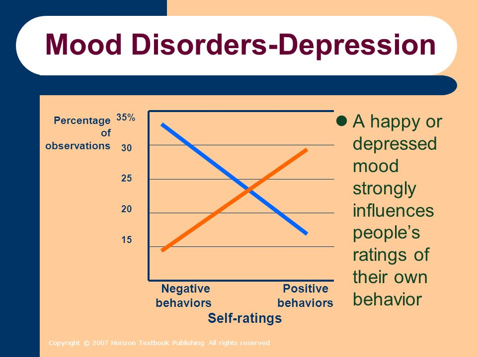 Copyright © 2007 Horizon Textbook Publishing All rights reserved Mood Disorders-Depression A happy or depressed mood strongly influences people's rati