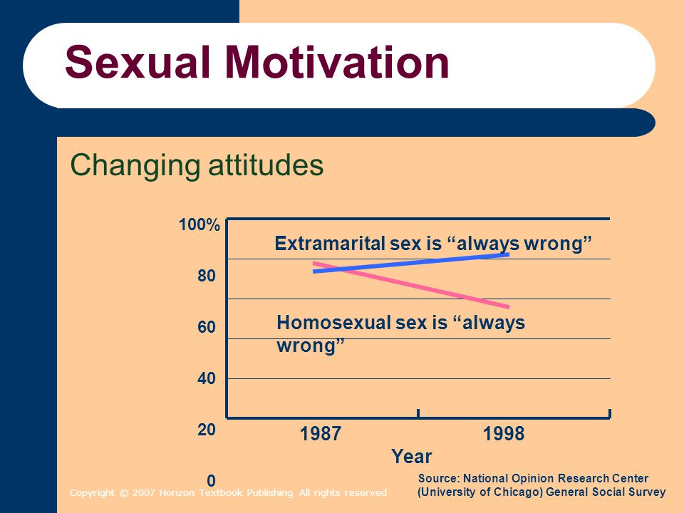 "Copyright © 2007 Horizon Textbook Publishing All rights reserved Sexual Motivation Changing attitudes Extramarital sex is ""always wrong"" Homosexual se"
