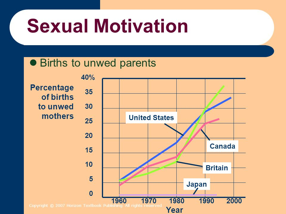 Copyright © 2007 Horizon Textbook Publishing All rights reserved Sexual Motivation Births to unwed parents United States Canada Japan Britain 1960 197