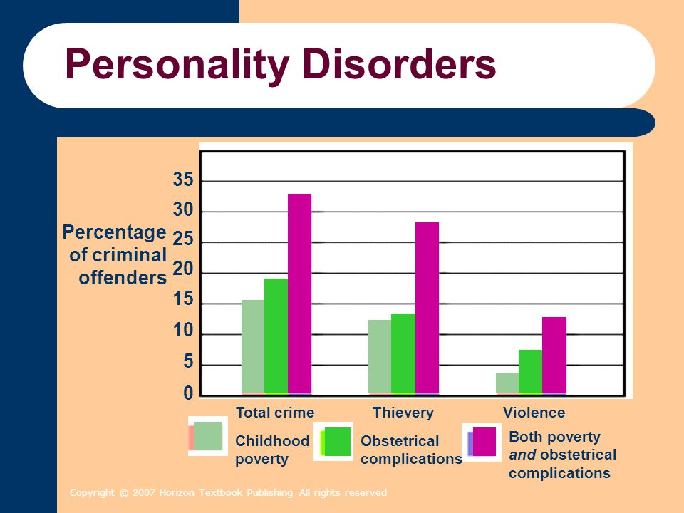 Copyright © 2007 Horizon Textbook Publishing All rights reserved Personality Disorders Percentage of criminal offenders 35 30 25 20 15 10 5 0 Total cr