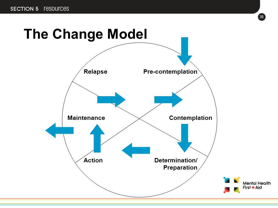 38 The Change Model Contemplation Pre-contemplation Determination/ Preparation Relapse Maintenance Action