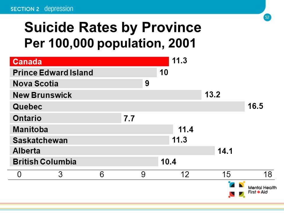 52 Suicide Rates by Province Per 100,000 population, 2001 1806931215 Alberta Saskatchewan Manitoba Ontario Quebec New Brunswick Nova Scotia Prince Edw