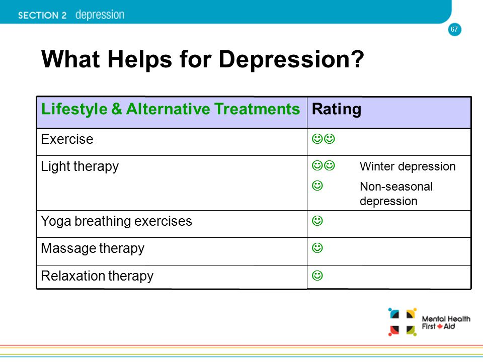 67 What Helps for Depression? Massage therapy Relaxation therapy Yoga breathing exercises Winter depression Non-seasonal depression Light therapy Exer