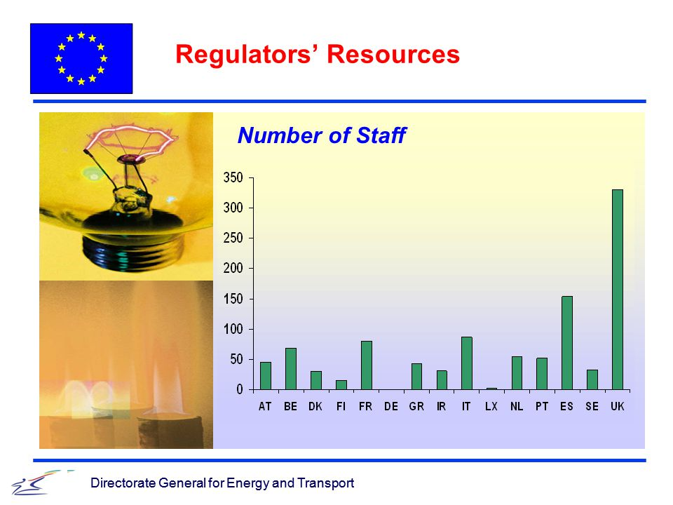 Directorate General for Energy and Transport Regulators' Resources Directorate General for Energy and Transport Number of Staff