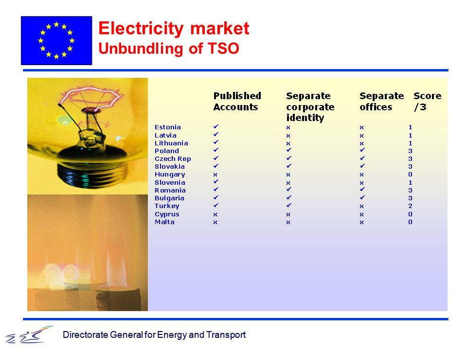 Directorate General for Energy and Transport Electricity market Unbundling of TSO