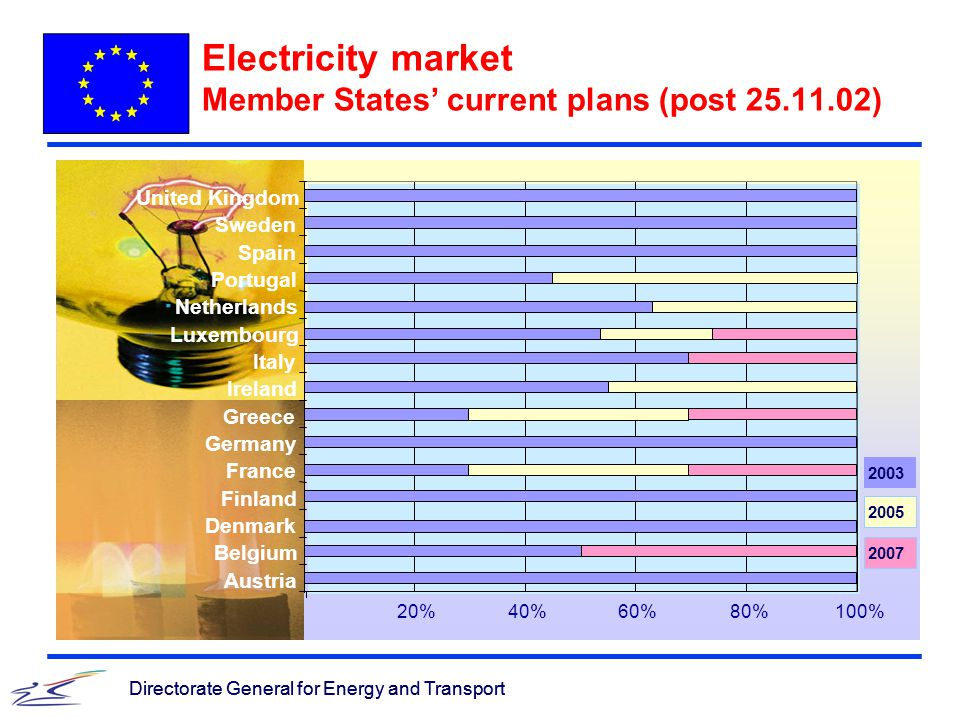 Directorate General for Energy and Transport Electricity market Member States' current plans (post 25.11.02) Directorate General for Energy and Transport 20%40%60%80%100% Austria Belgium Denmark Finland France Germany Greece Ireland Italy Luxembourg Netherlands Portugal Spain Sweden United Kingdom 2003 2005 2007