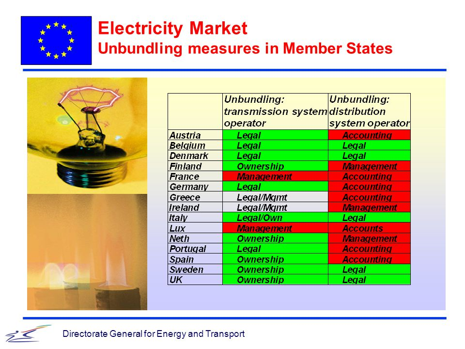 Directorate General for Energy and Transport Electricity Market Unbundling measures in Member States