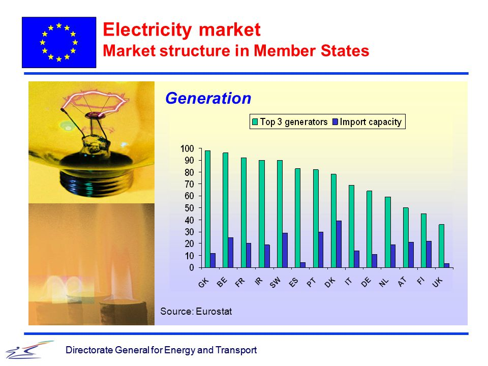 Directorate General for Energy and Transport Electricity market Market structure in Member States Directorate General for Energy and Transport Generation Source: Eurostat