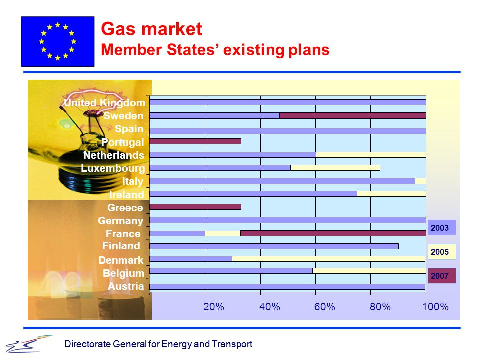 Directorate General for Energy and Transport 20%40%60%80%100% Austria Belgium Denmark Finland France Germany Greece Ireland Italy Luxembourg Netherlands Portugal Spain Sweden United Kingdom Gas market Member States' existing plans Directorate General for Energy and Transport 2003 2005 2007