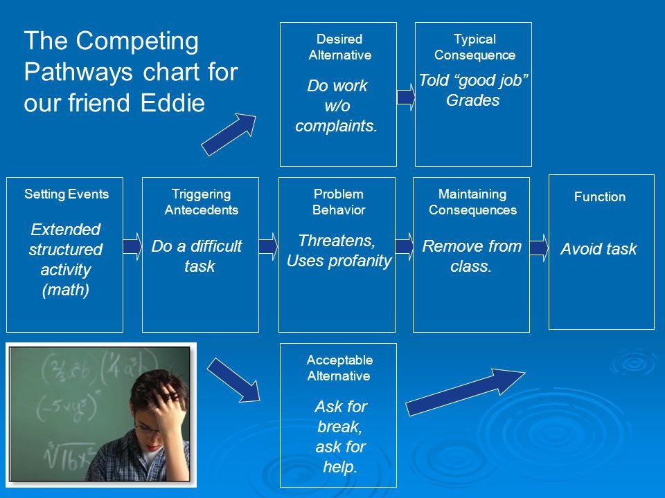 Competing Behavior Model Setting Event Antecedent Desired Behavior Problem Behavior Replacement Behavior Reinforcing Consequence Academic engagement R