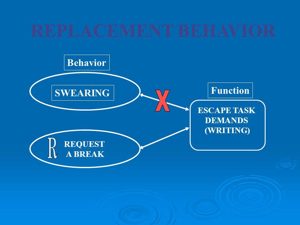REPLACEMENT BEHAVIOR SWEARING ESCAPE TASK DEMANDS (WRITING) Function Behavior