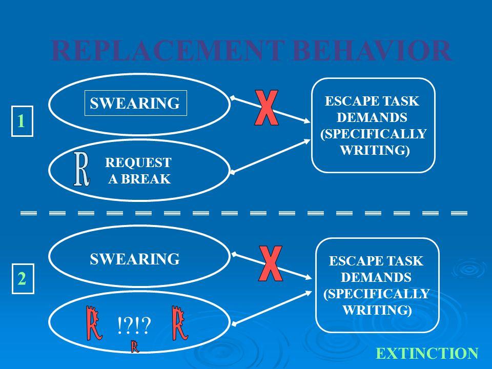 REPLACEMENT BEHAVIOR SWEARING ESCAPE TASK DEMANDS (WRITING) REQUEST A BREAK Behavior Function