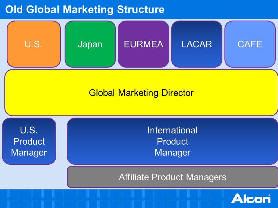 New Global Marketing Structure - Strategic Brand Building Global Marketing Group Global Marketing Group U.S.