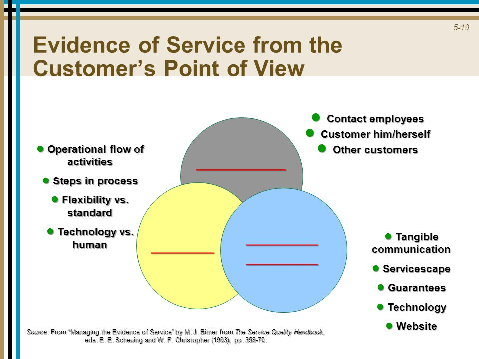 5-19 Evidence of Service from the Customer's Point of View __________ _______ ________________ Contact employees Contact employees Customer him/herself Customer him/herself Other customers Other customers Operational flow of activities Operational flow of activities Steps in process Steps in process Flexibility vs.