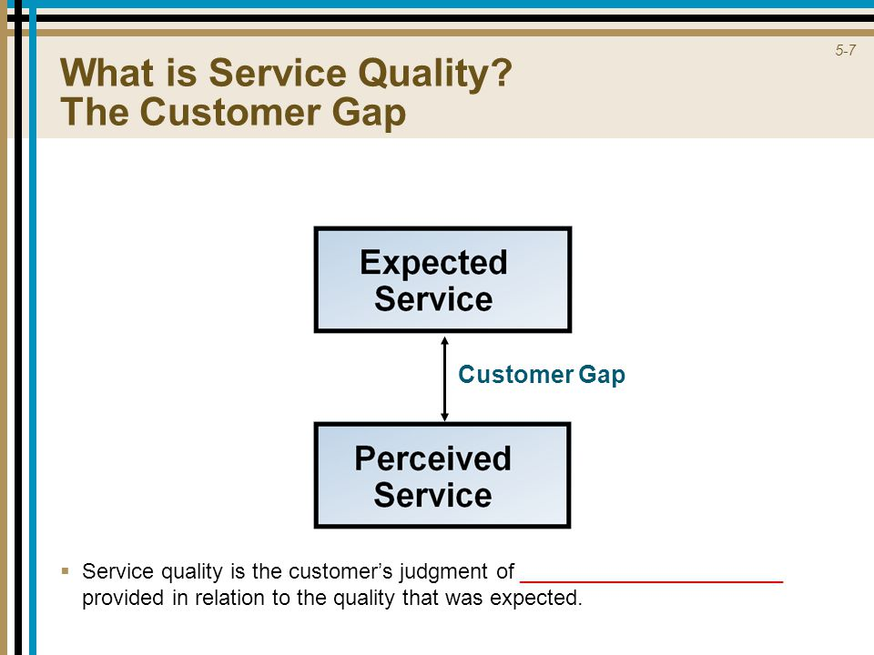 5-7 Customer Gap What is Service Quality.