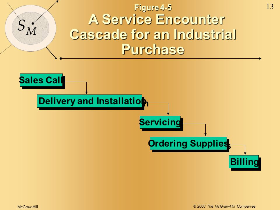 McGraw-Hill © 2000 The McGraw-Hill Companies 13 S M Sales Call Ordering Supplies Billing Delivery and Installation Servicing Figure 4-5 A Service Encounter Cascade for an Industrial Purchase A Service Encounter Cascade for an Industrial Purchase