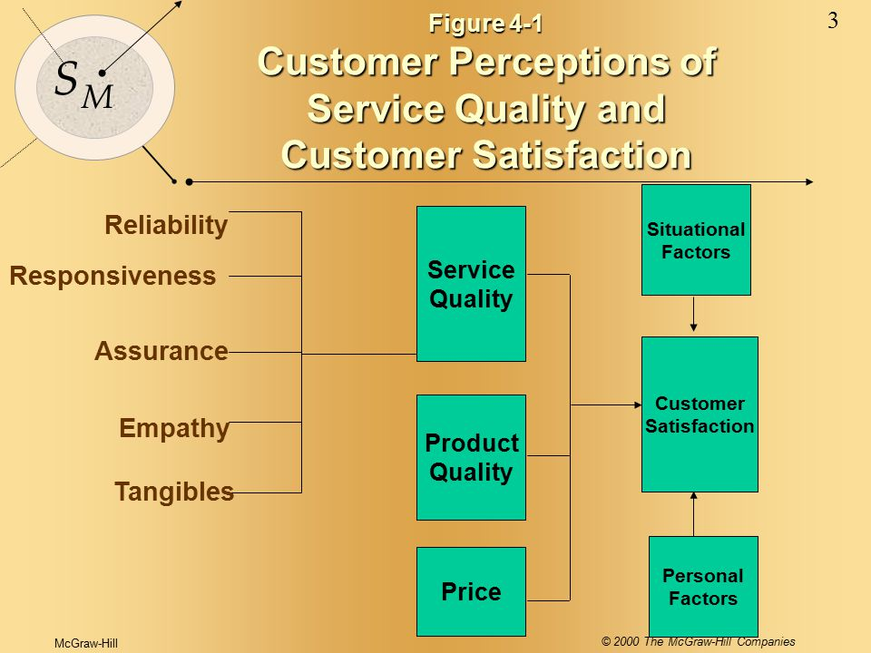 McGraw-Hill © 2000 The McGraw-Hill Companies 3 S M Figure 4-1 Customer Perceptions of Service Quality and Customer Satisfaction Service Quality Reliability Responsiveness Assurance Empathy Tangibles Product Quality Price Personal Factors Customer Satisfaction Situational Factors
