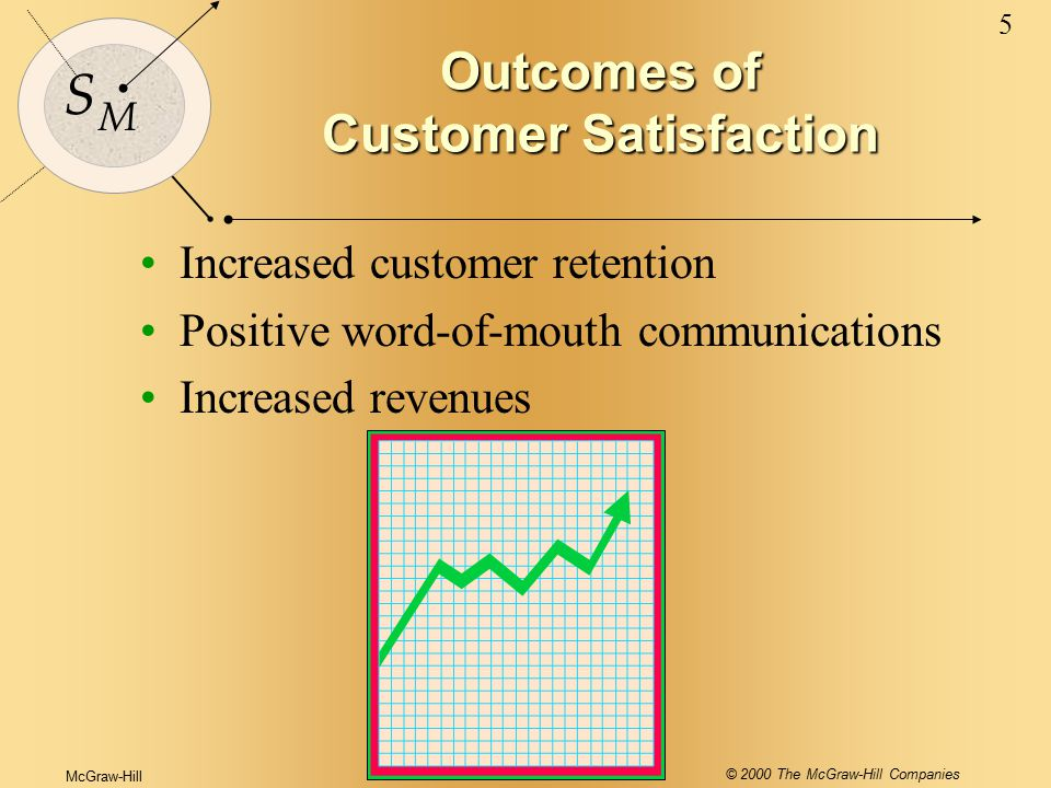 McGraw-Hill © 2000 The McGraw-Hill Companies 5 S M Outcomes of Customer Satisfaction Increased customer retention Positive word-of-mouth communications Increased revenues