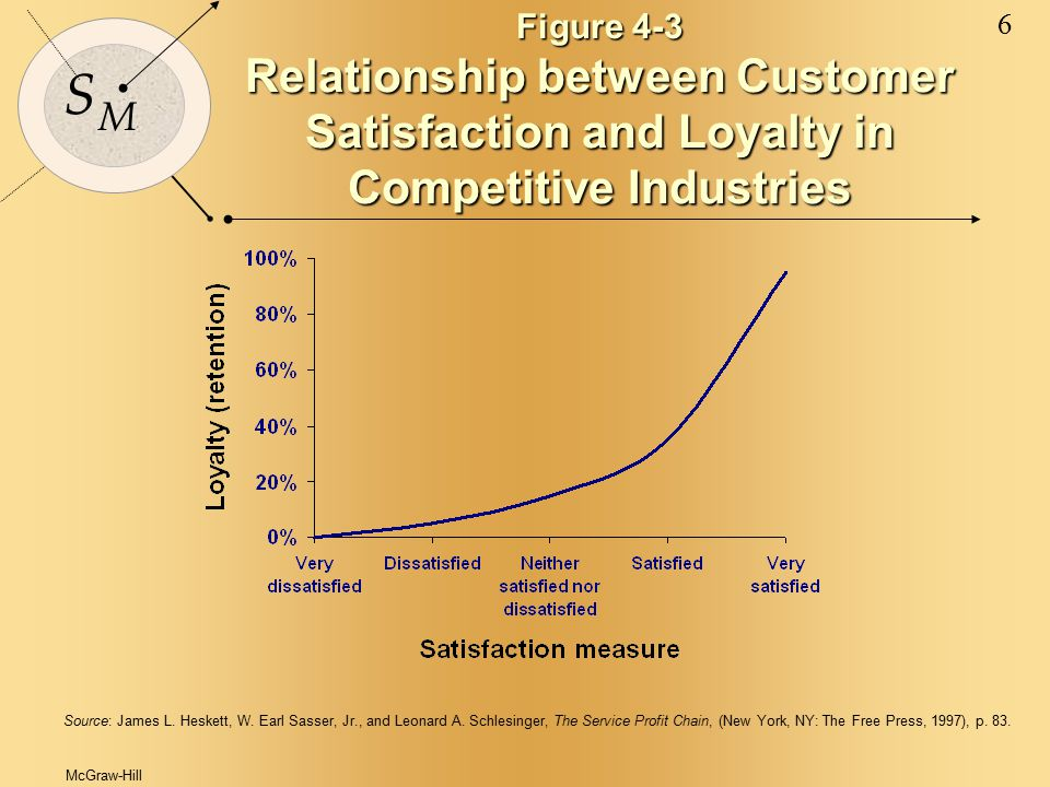 McGraw-Hill © 2000 The McGraw-Hill Companies 6 S M Figure 4-3 Relationship between Customer Satisfaction and Loyalty in Competitive Industries Source: